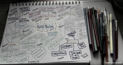 Mind Map WC